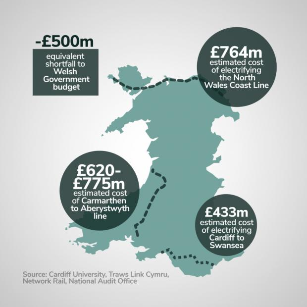 The National Wales: The shortfall would be a serious boost to the Welsh Government budget, money that could be spent on Welsh infrastructure